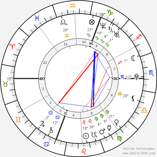 Kevin Rolland birth chart, biography, wikipedia 2020, 2021