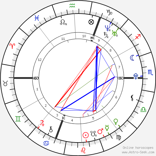 Kevin Rolland birth chart, Kevin Rolland astro natal horoscope, astrology