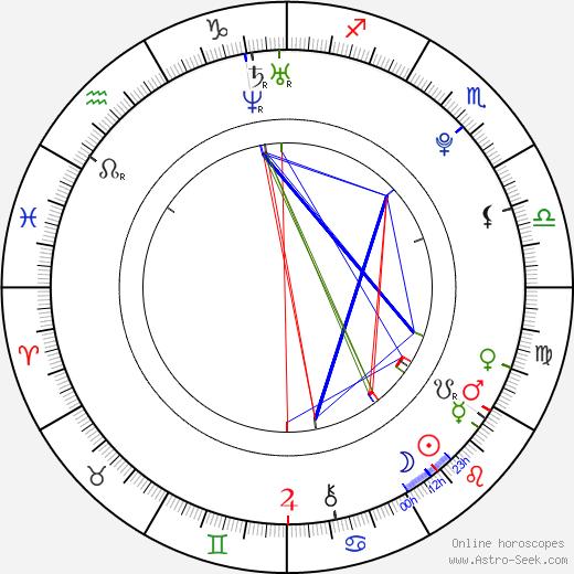 Landry Allbright astro natal birth chart, Landry Allbright horoscope, astrology
