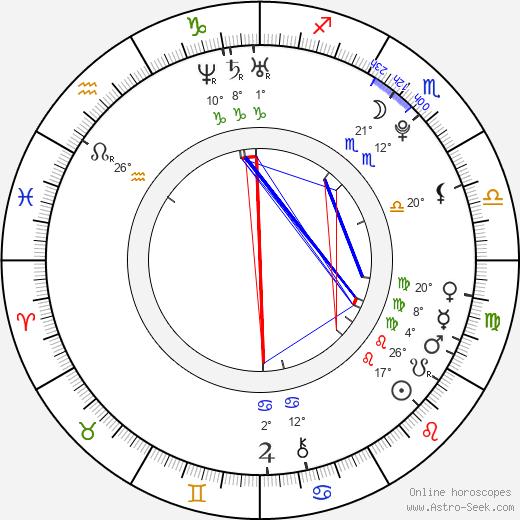 Lucy Honigman birth chart, biography, wikipedia 2019, 2020