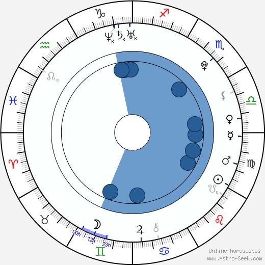 Martin Vostrý wikipedia, horoscope, astrology, instagram