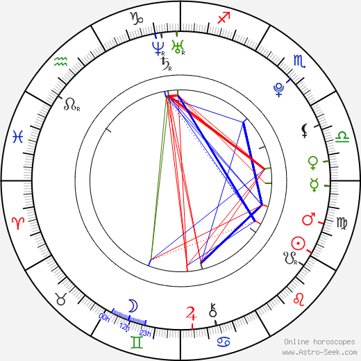 Martin Vostrý день рождения гороскоп, Martin Vostrý Натальная карта онлайн