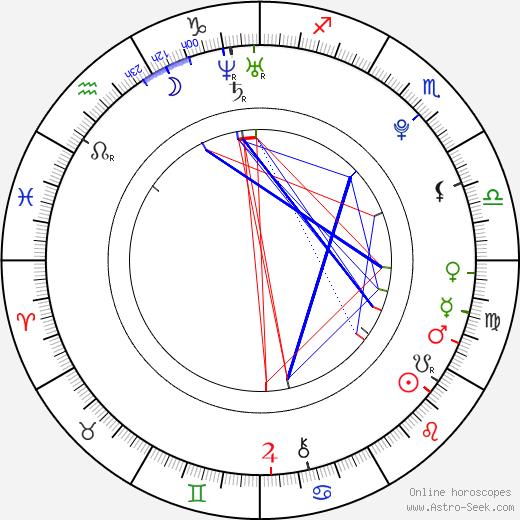 Masaki Okada birth chart, Masaki Okada astro natal horoscope, astrology