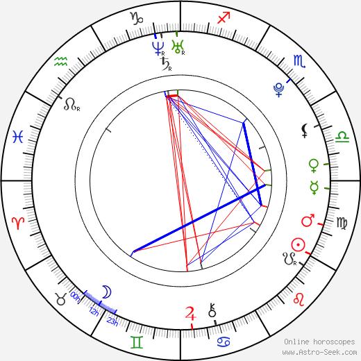 Nakotah LaRance astro natal birth chart, Nakotah LaRance horoscope, astrology