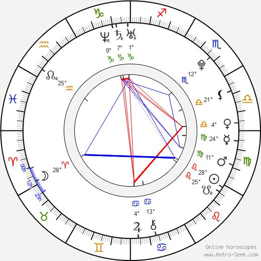 Robert Knox birth chart, biography, wikipedia 2019, 2020