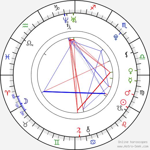 Robert Knox astro natal birth chart, Robert Knox horoscope, astrology