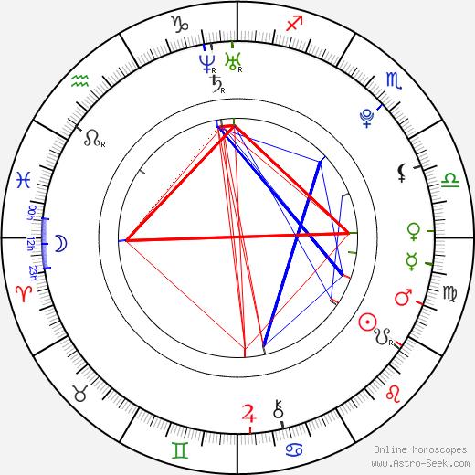 Romeo Miller tema natale, oroscopo, Romeo Miller oroscopi gratuiti, astrologia