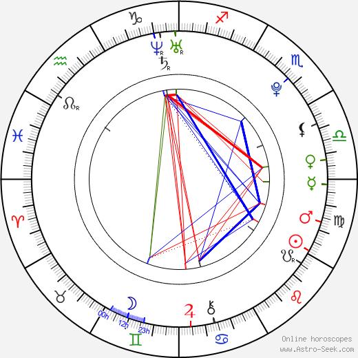 Rozita Erbanová день рождения гороскоп, Rozita Erbanová Натальная карта онлайн