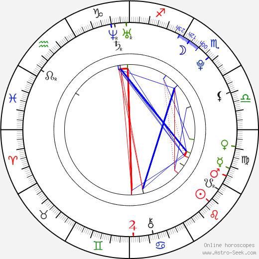 Sam Gagner birth chart, Sam Gagner astro natal horoscope, astrology