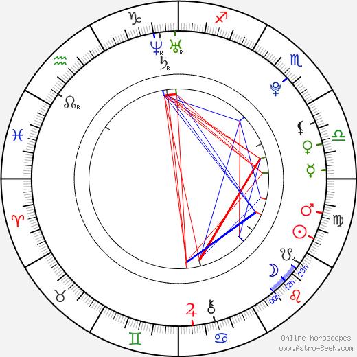Sara Swain astro natal birth chart, Sara Swain horoscope, astrology