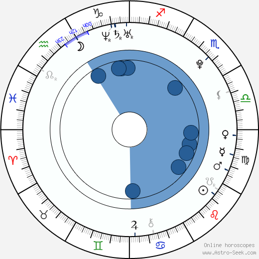Šárka Laubendorfová wikipedia, horoscope, astrology, instagram