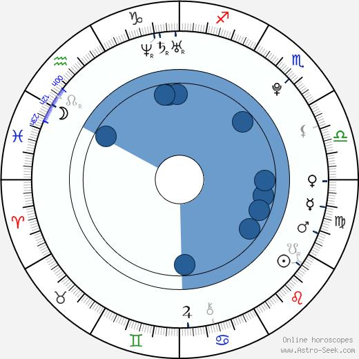 Titia Hoogendoorn wikipedia, horoscope, astrology, instagram