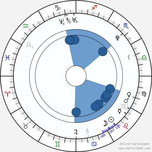 Tomoka Kurokawa wikipedia, horoscope, astrology, instagram