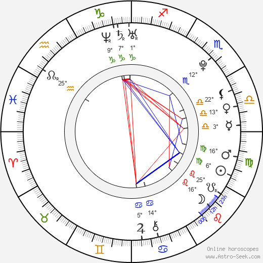 Uroš Jovčić birth chart, biography, wikipedia 2019, 2020