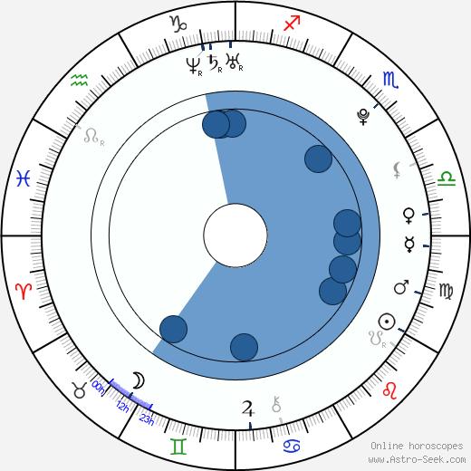 Yuliya Shkandyuk wikipedia, horoscope, astrology, instagram