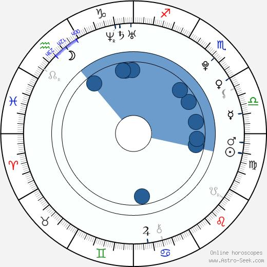 Álvaro Cervantes wikipedia, horoscope, astrology, instagram