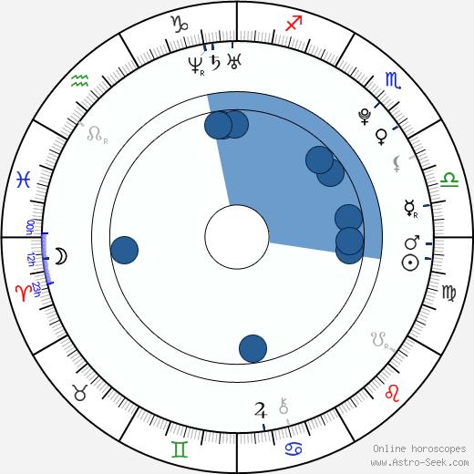 Anton Lundqvist wikipedia, horoscope, astrology, instagram