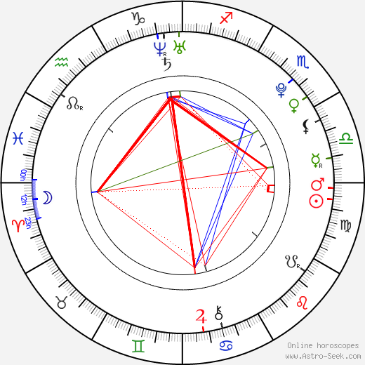 Anton Lundqvist astro natal birth chart, Anton Lundqvist horoscope, astrology
