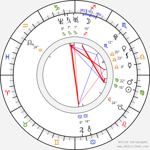 Avicii birth chart, biography, wikipedia 2018, 2019