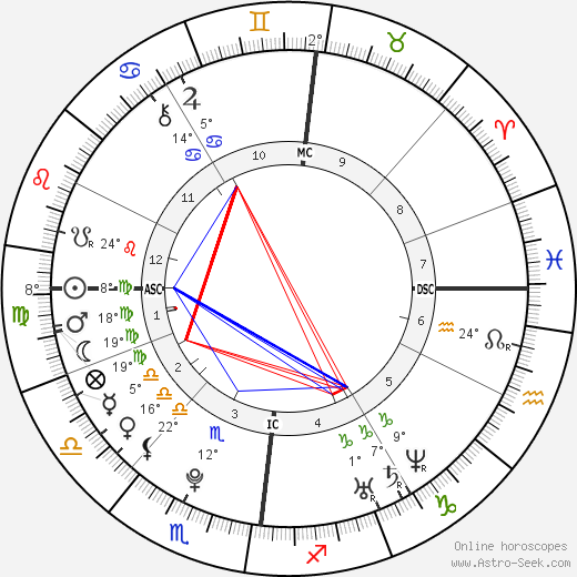 Bill Kaulitz birth chart, biography, wikipedia 2019, 2020