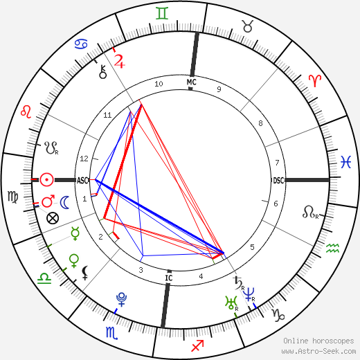 Bill Kaulitz astro natal birth chart, Bill Kaulitz horoscope, astrology