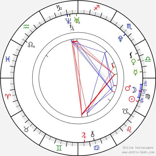 H2O: Просто добавь воды Christopher Poree день рождения гороскоп, Christopher Poree Натальная карта онлайн