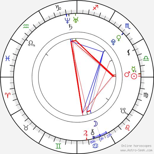 Дэни Дэниелс Dani Daniels день рождения гороскоп, Dani Daniels Натальная карта онлайн