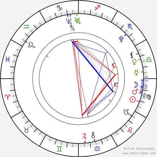 Daniel Sturridge birth chart, Daniel Sturridge astro natal horoscope, astrology