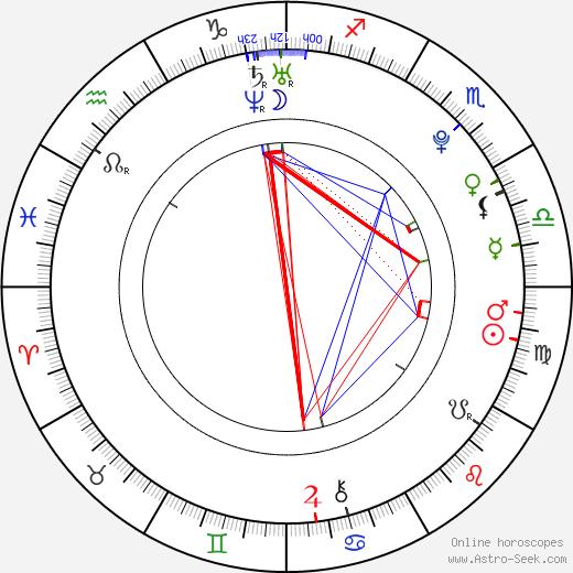 Danny Vola tema natale, oroscopo, Danny Vola oroscopi gratuiti, astrologia