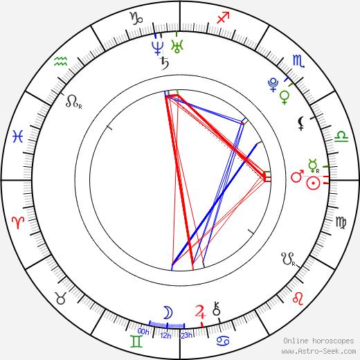 Dylan Kasch birth chart, Dylan Kasch astro natal horoscope, astrology