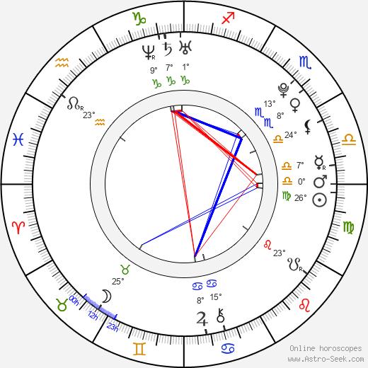 Emilee Wallace birth chart, biography, wikipedia 2020, 2021