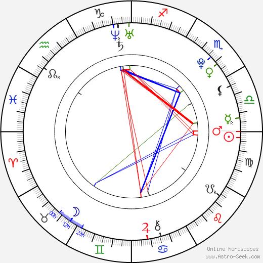 Emilee Wallace birth chart, Emilee Wallace astro natal horoscope, astrology