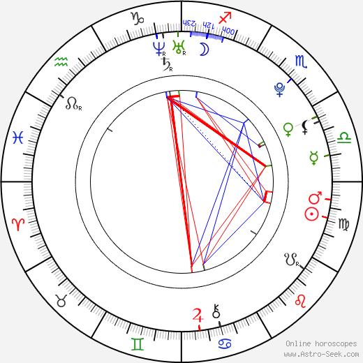 Esmeralda Pimentel день рождения гороскоп, Esmeralda Pimentel Натальная карта онлайн