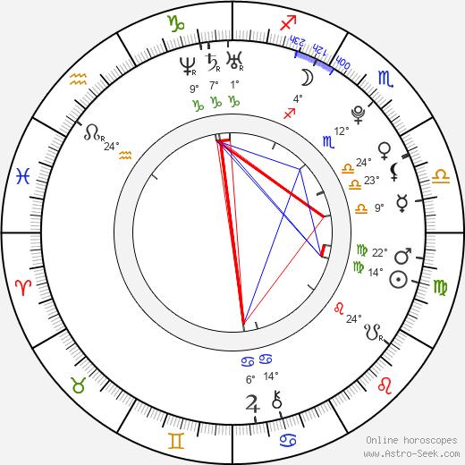 Hugh Mitchell birth chart, biography, wikipedia 2019, 2020