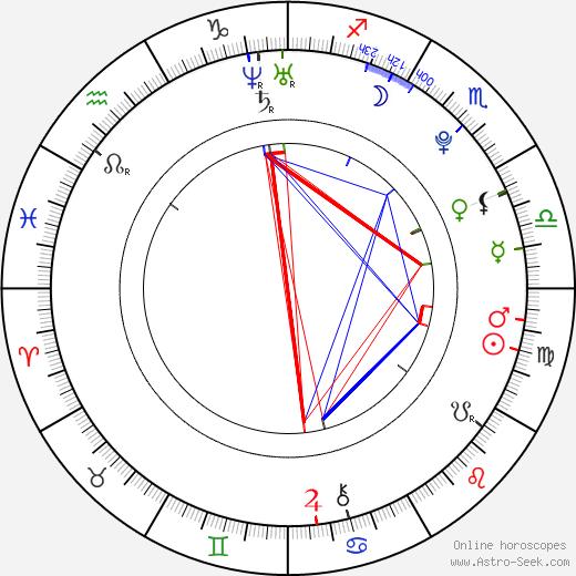 Hugh Mitchell birth chart, Hugh Mitchell astro natal horoscope, astrology