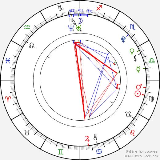 Jaime Ferkic tema natale, oroscopo, Jaime Ferkic oroscopi gratuiti, astrologia