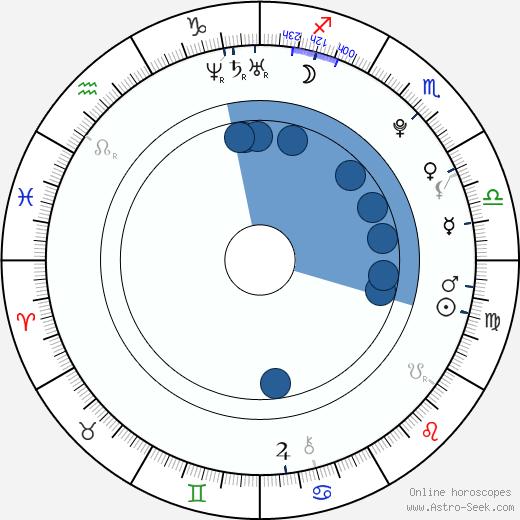 Jelena Aržakovová wikipedia, horoscope, astrology, instagram