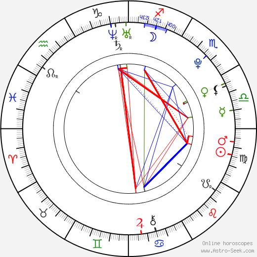 Jelena Aržakovová birth chart, Jelena Aržakovová astro natal horoscope, astrology