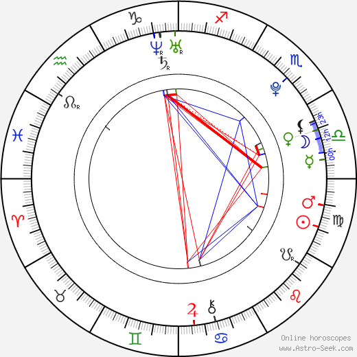 Jiří Kocman birth chart, Jiří Kocman astro natal horoscope, astrology