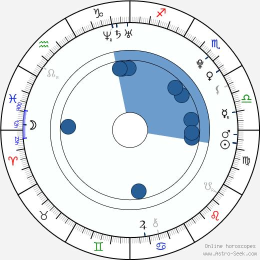 Kara Pacitto wikipedia, horoscope, astrology, instagram