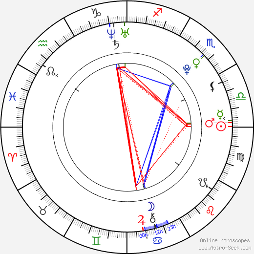 Lucie Kunešová birth chart, Lucie Kunešová astro natal horoscope, astrology