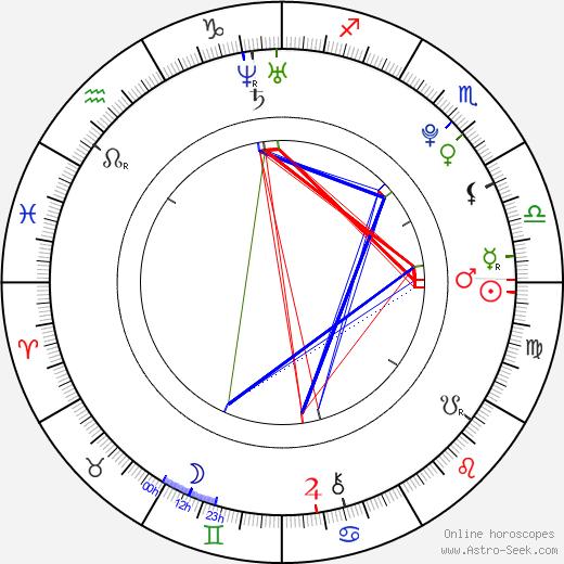 Malachi Kirby astro natal birth chart, Malachi Kirby horoscope, astrology