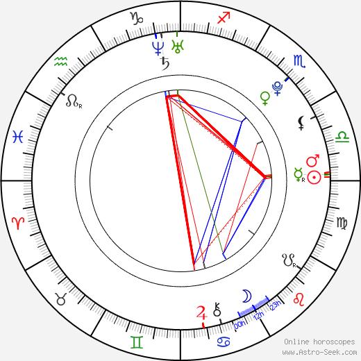 Розамунд Хэнсон Rosamund Hanson день рождения гороскоп, Rosamund Hanson Натальная карта онлайн