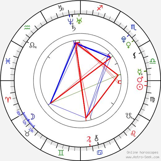 Serge Ibaka tema natale, oroscopo, Serge Ibaka oroscopi gratuiti, astrologia