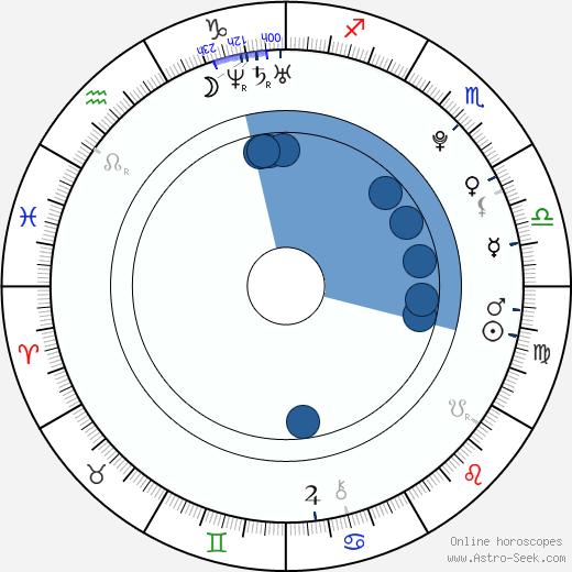 Terezie Kovalová wikipedia, horoscope, astrology, instagram