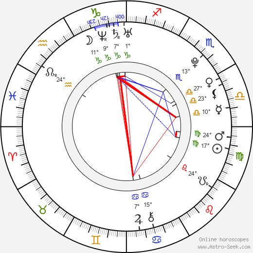 Terezie Kovalová birth chart, biography, wikipedia 2019, 2020