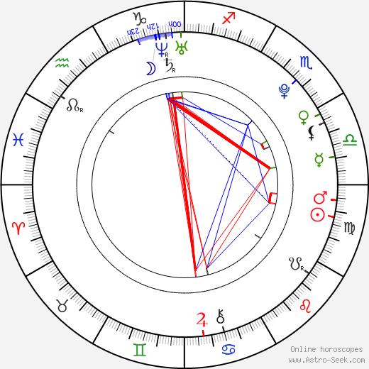 Terezie Kovalová astro natal birth chart, Terezie Kovalová horoscope, astrology