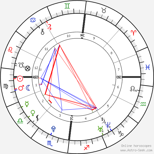 Tom Kaulitz astro natal birth chart, Tom Kaulitz horoscope, astrology