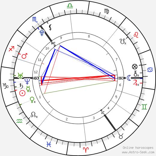 Alex Griffiths день рождения гороскоп, Alex Griffiths Натальная карта онлайн