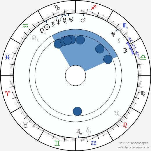 Alex Pietrangelo wikipedia, horoscope, astrology, instagram